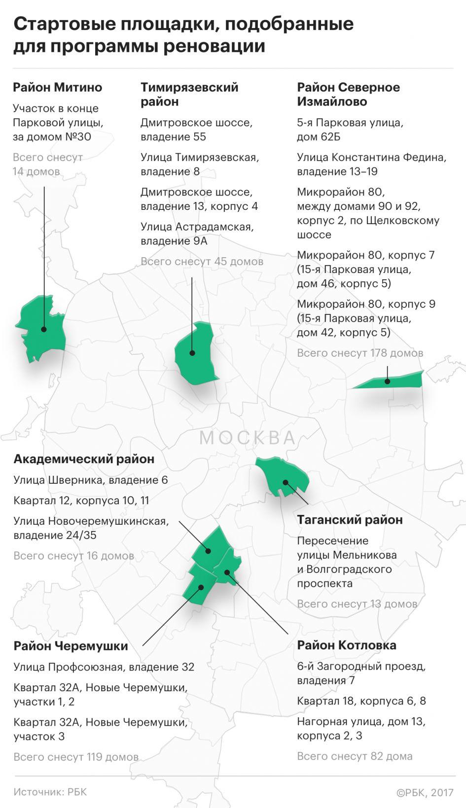 стартовые площадки для переселения пятиэтажек адреса 000 рублей